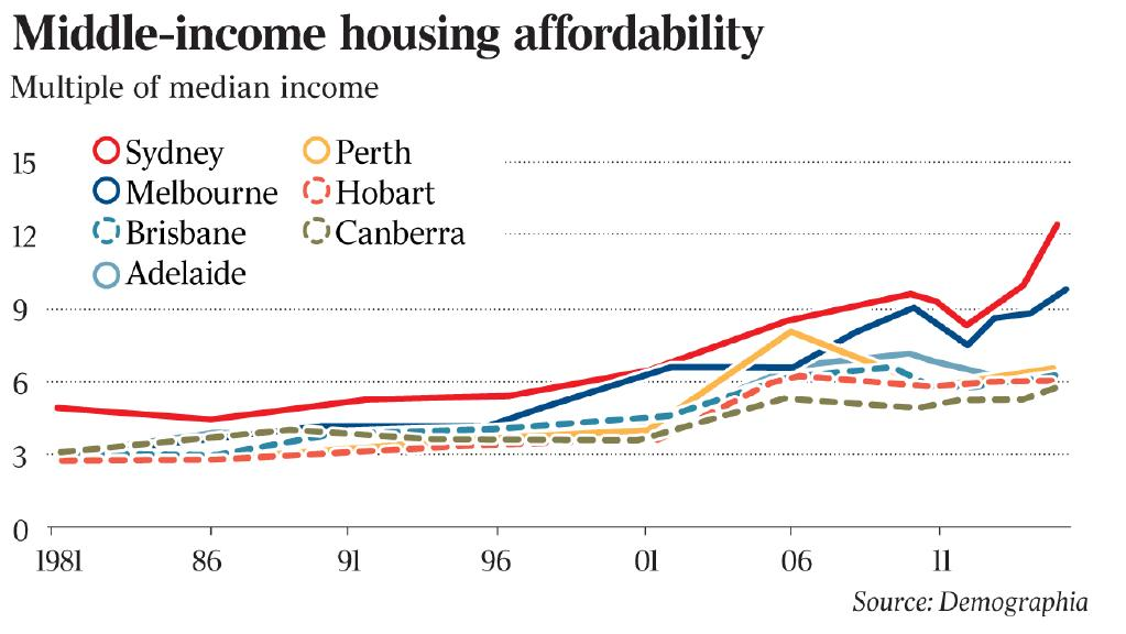 Housing affordability - a story being repeated in many places around the world.